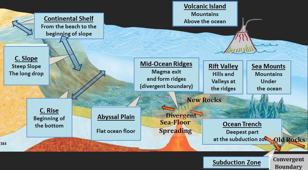 ocean floor mr choi earth science update coming. Black Bedroom Furniture Sets. Home Design Ideas